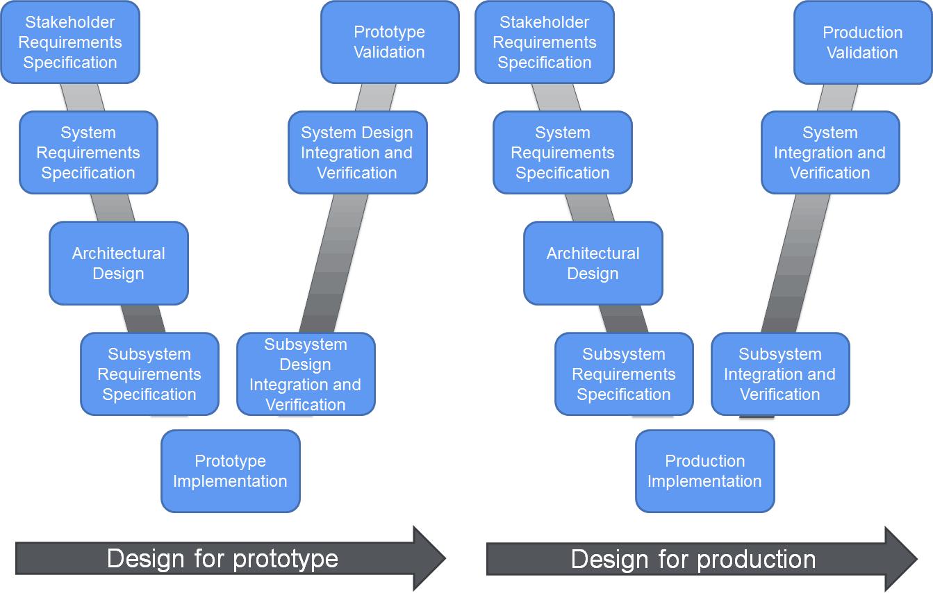 Figure 1: Dual-V model