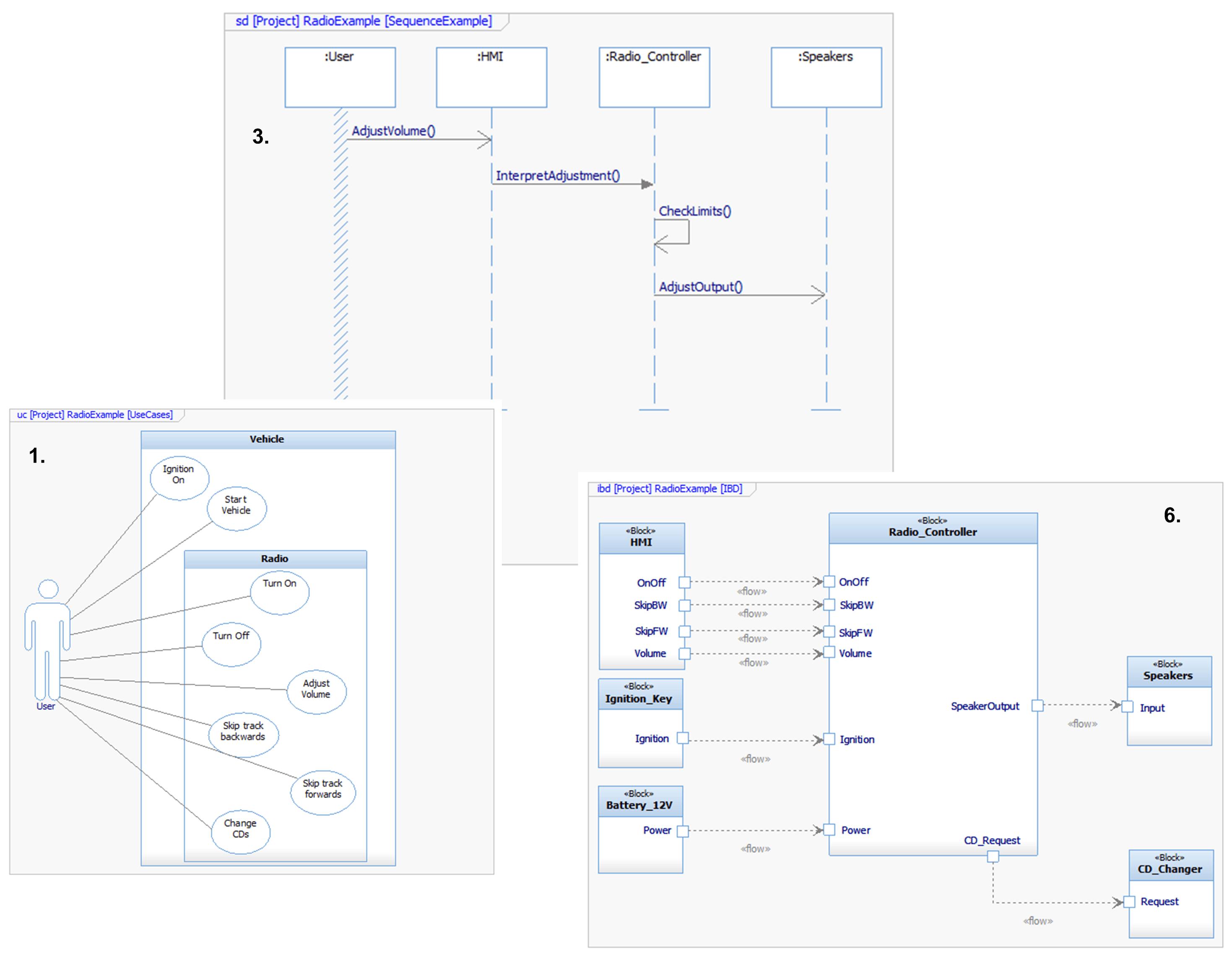 Figure 2: A Use Case Diagram, Sequence Diagram and Internal Block Diagram for a Radio Controller example.