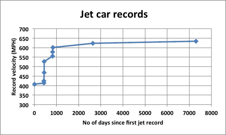 jet cars chart