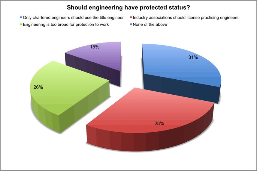 Poll_chart