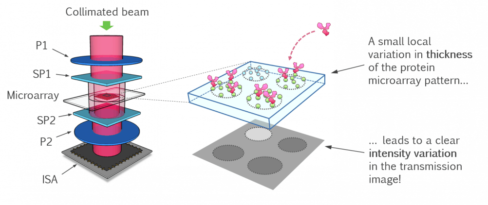 RAIS_OpticalReadingTechnology