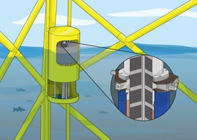 CAD image of PowerPod II attached to an offshore wind foundation