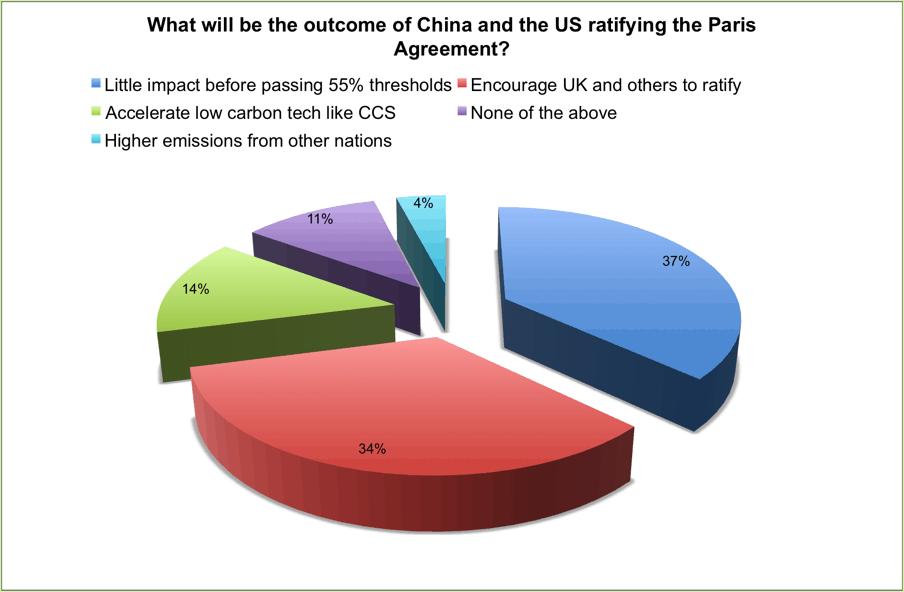Chart_Sept 13