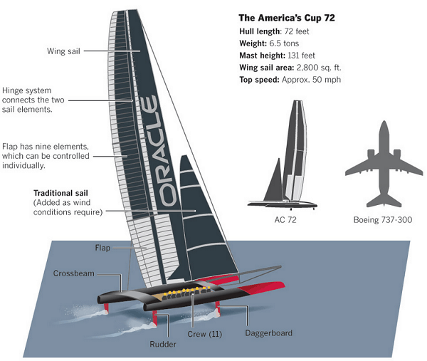 oracle-america-cup-72