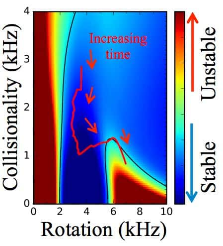 Stability map of fusion plasma in NSTX. Blue is stable and red is unstable. As the plasma decreases collisionality and increases rotation in time it transitions into an unstable region