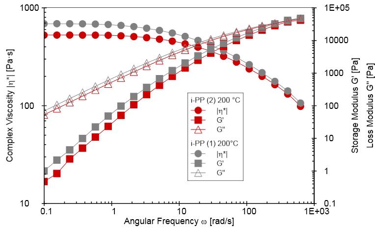 carreau-yasuda-regression-method