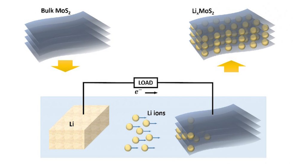 Introducing lithium ions between layers of molybdenum sulfide can tune the thermal conductivity of the material