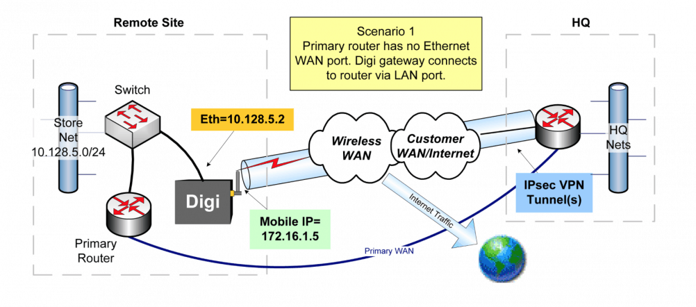 amplicon-digi-wireless