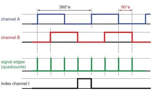 Guide to selecting a digital incremental encoder
