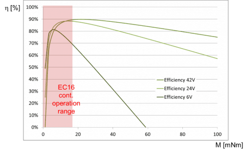 On the efficiency of drive components