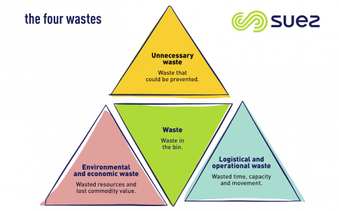 Suez four-waste approach