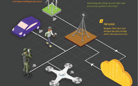 Engineering the Internet of Things