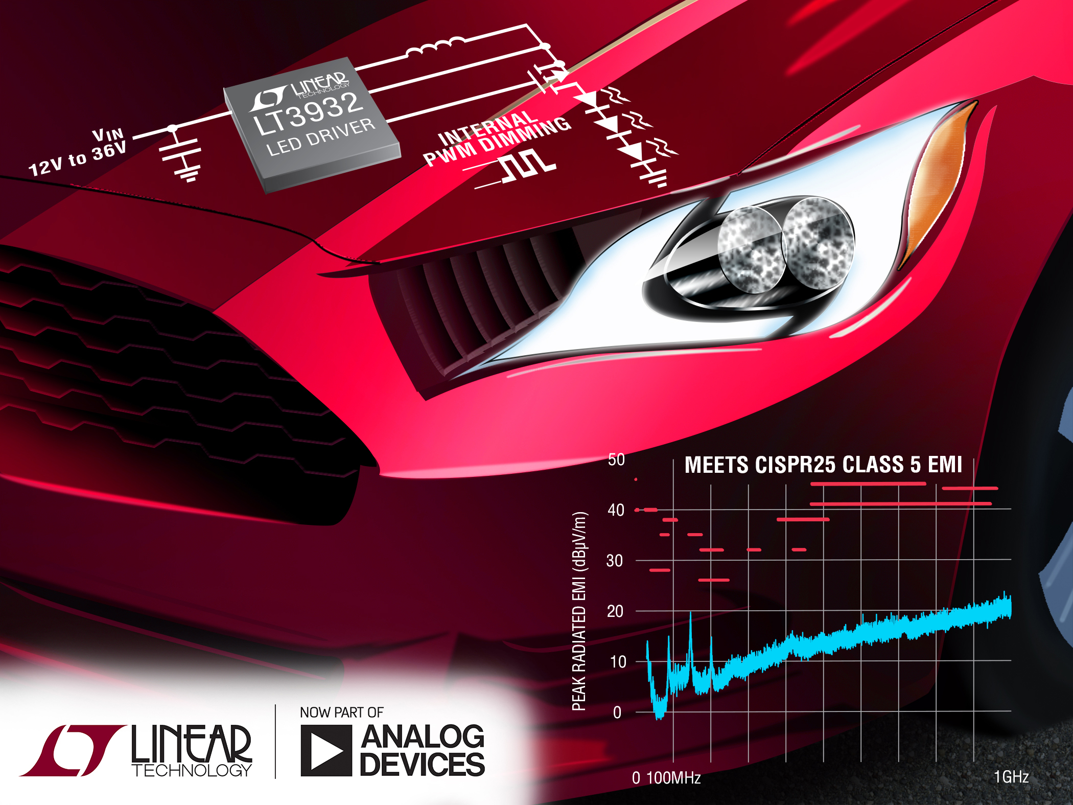 Step-down LED driver with silent switcher topology minimises EMI concerns