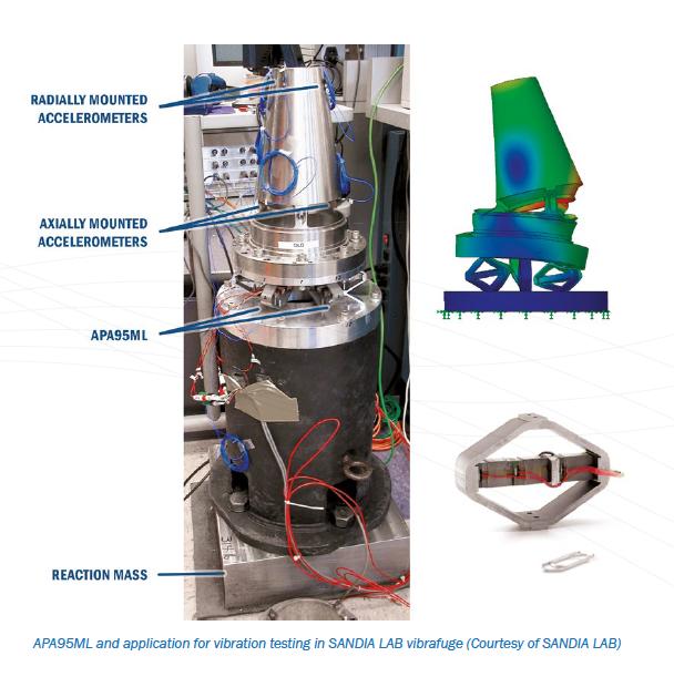 Piezo actuators for environmental and material testing