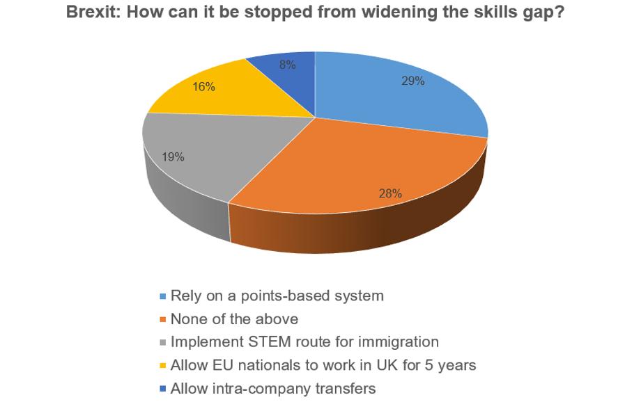 Brexit skills