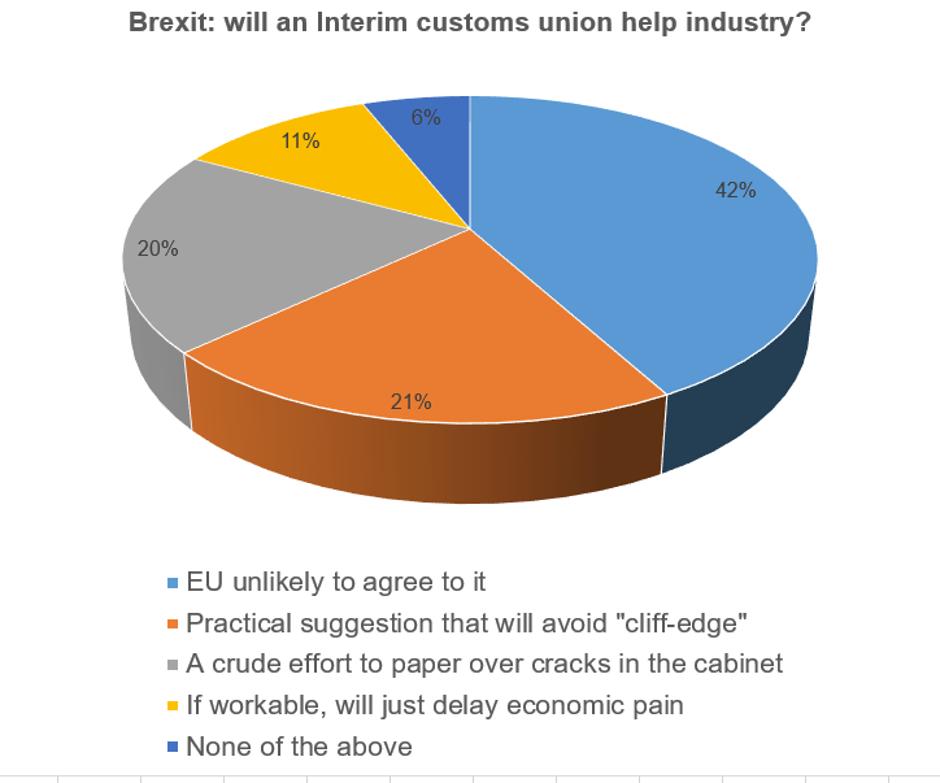interim customs union chart