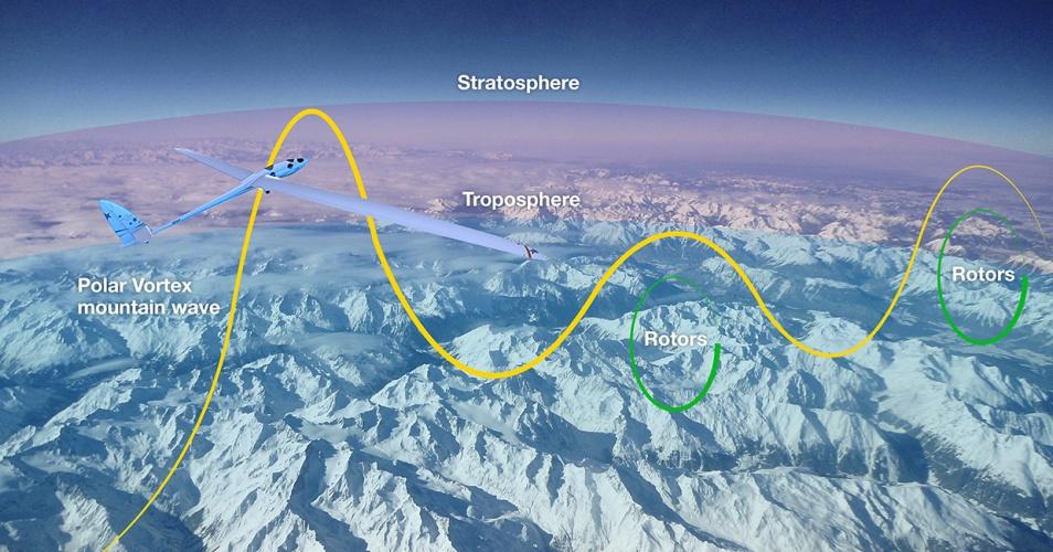 altitude world record