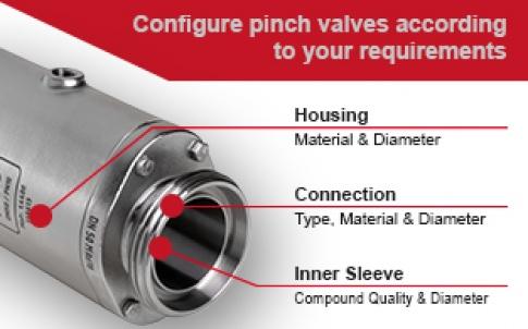 Pinch valve configurators