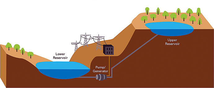 pumped hydro storage