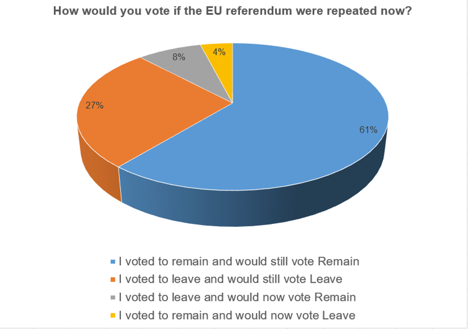 respondents back remain