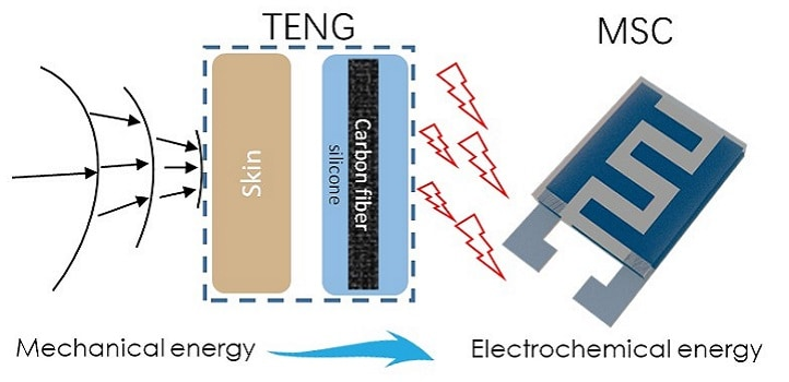 Triboelectric