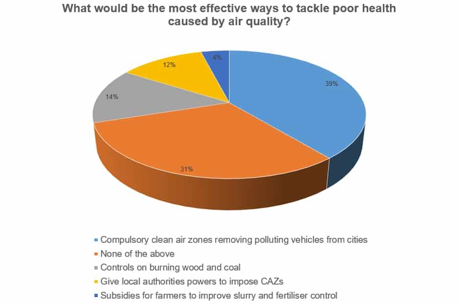 clean air strategy