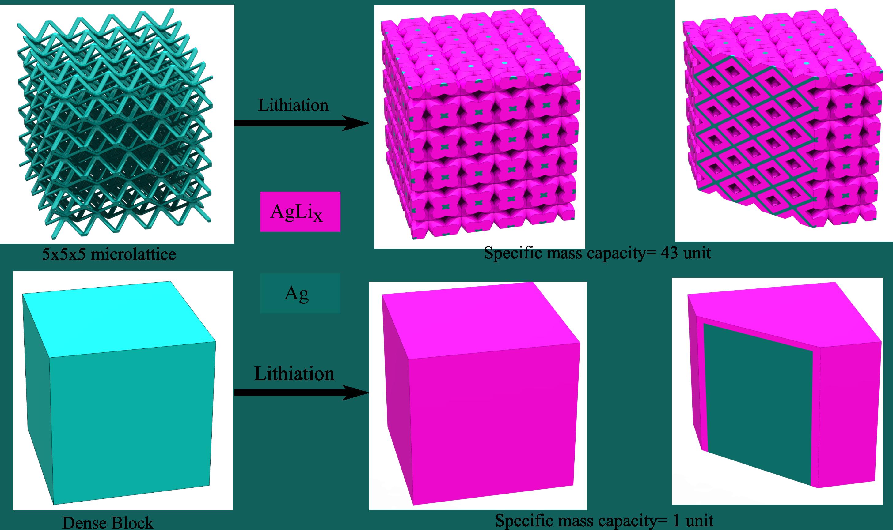 3D printing method