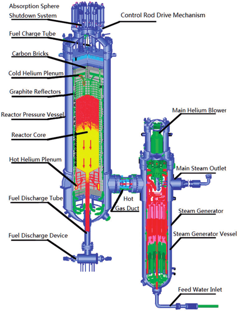 Nuclear experts urge safety review for pebble-bed reactors ... on nuclear power schematic, heat pump schematic, fuel cell schematic, nuclear waste, boiler schematic, nuclear power diagram, combined cycle schematic, chemical reactor schematic, helicopter schematic, gas well schematic, jet engine schematic, gas pipeline schematic, laser schematic, nuclear powerplant diagram, nuclear bomb schematics, heat exchanger schematic, nuclear fuel diagram, power plant schematic, paper mill schematic, turbine schematic,