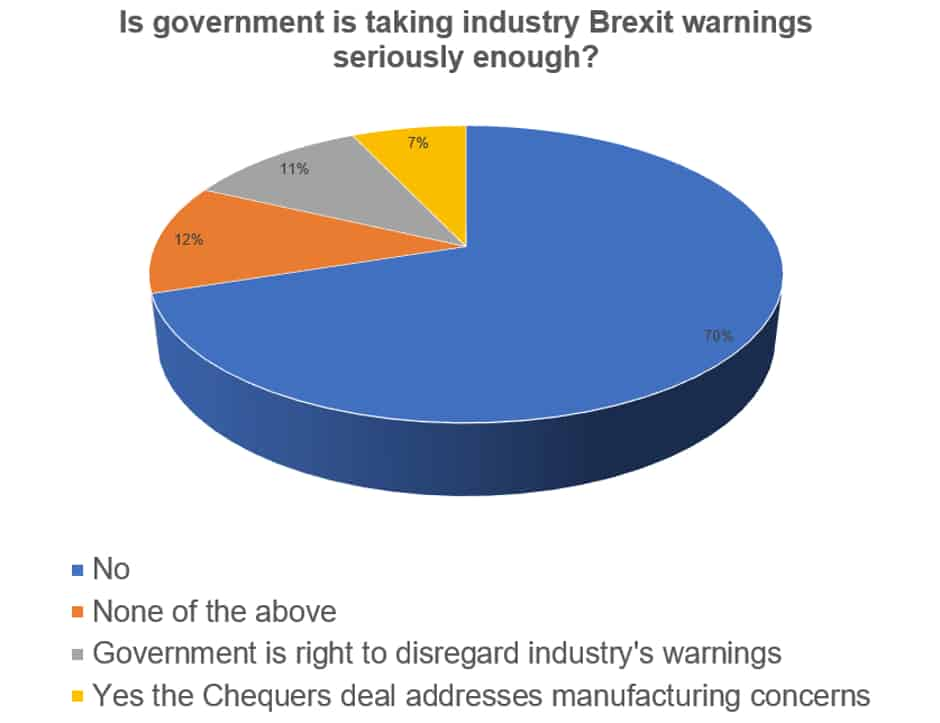 Brexit warnings