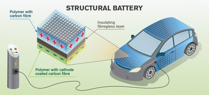 Structural battery