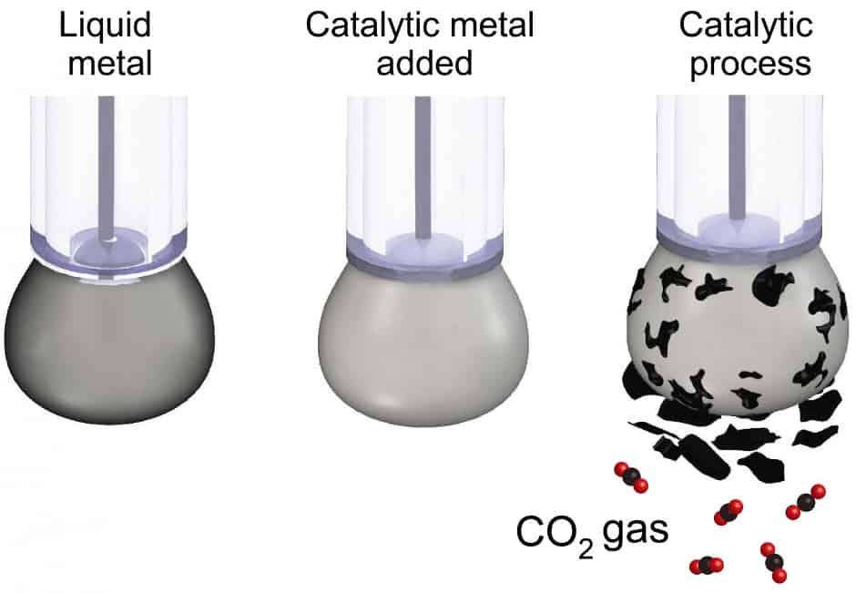 liquid metal catalyst