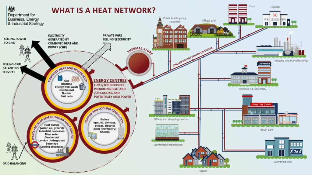 District heat networks