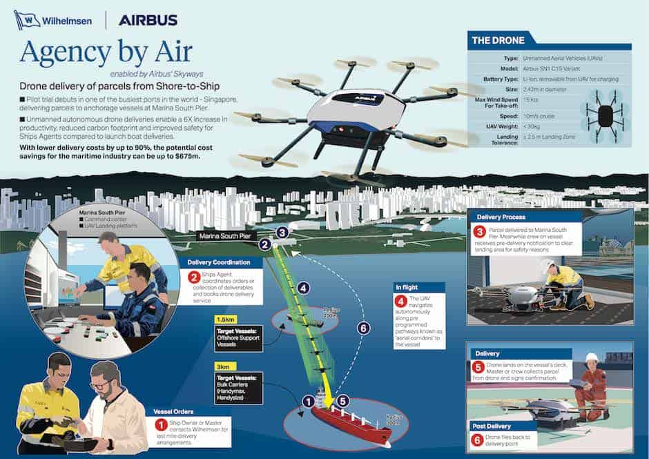 Airbus Skyways drone