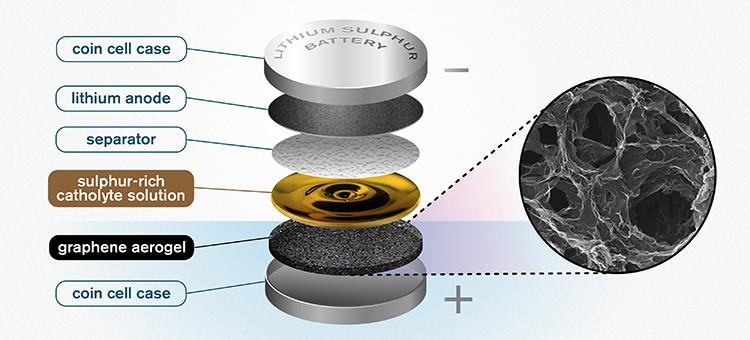 Graphene aerogel sponge promises battery boost