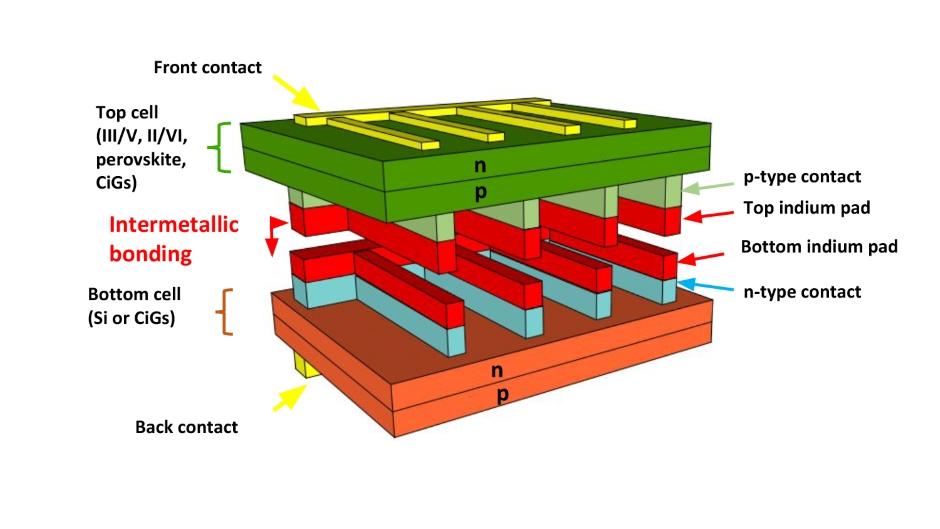 multi-junction solar cells
