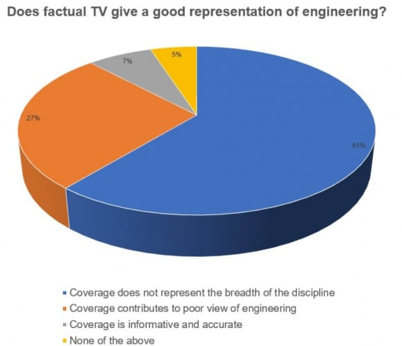 engineering television
