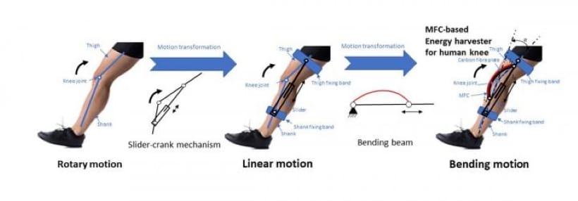 knee-powered energy-harvester