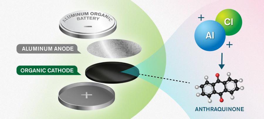 aluminium battery