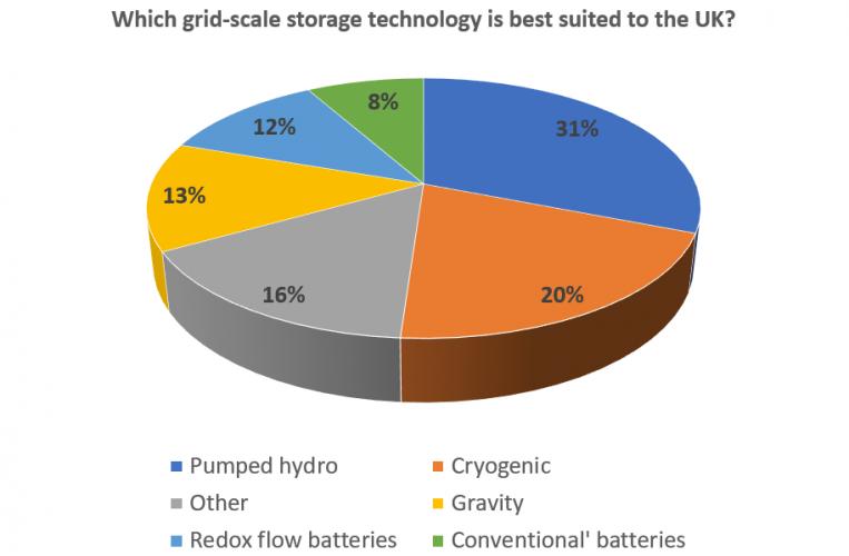 grid-scale storage