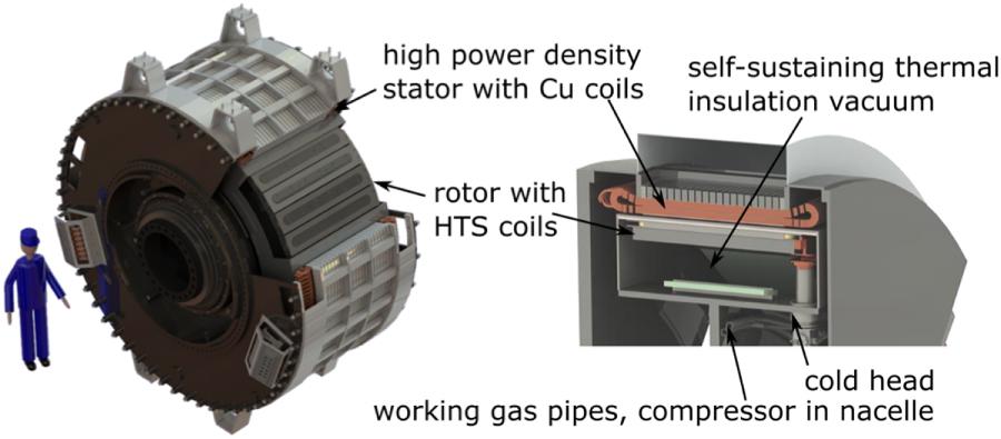 Superconducting wind
