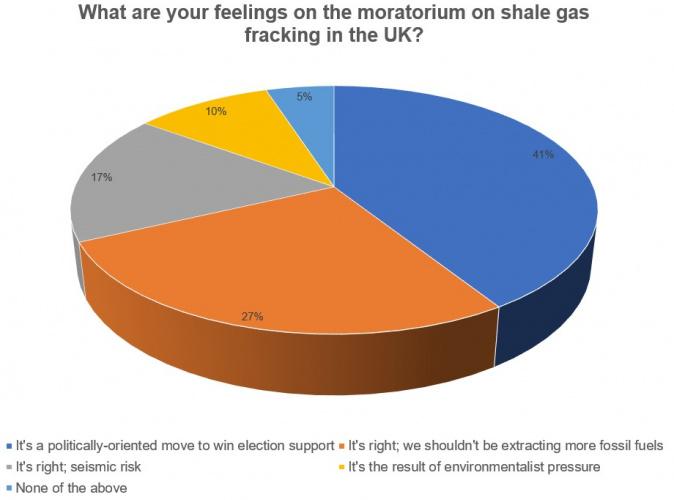 fracking for shale